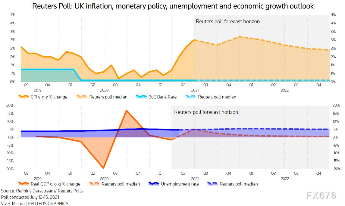 調查:英國經濟料將持續複蘇,但新冠病毒新變種構成風險