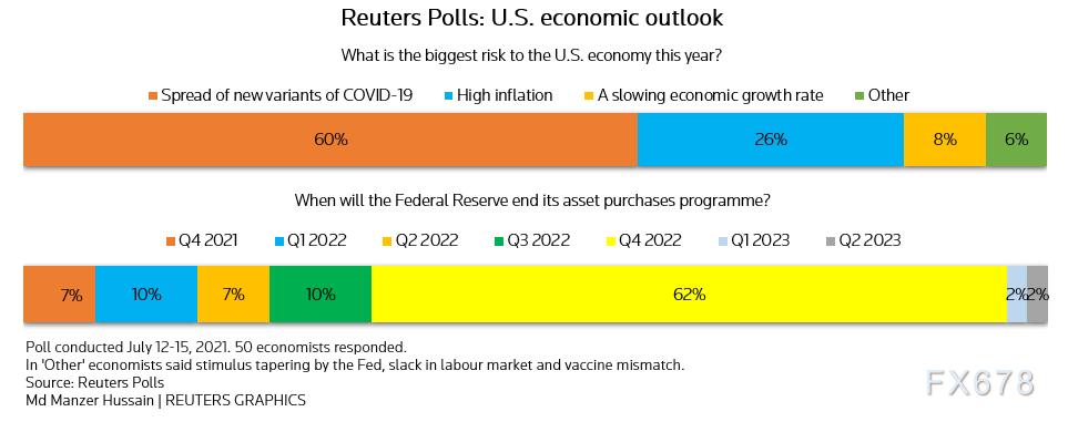 調查:美聯儲在2022年底前將結束資產購買,最早明年加息