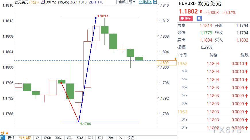 歐洲央行暗示通脹或短暫高於目標,歐元短線震蕩近30點