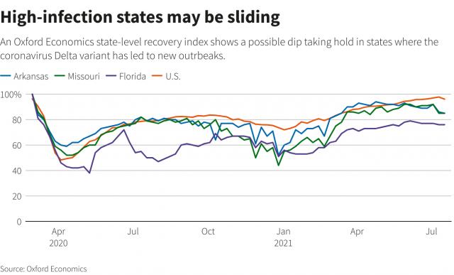 本周非農受關注,然而有線索表明美國7月就業增長恐已放緩