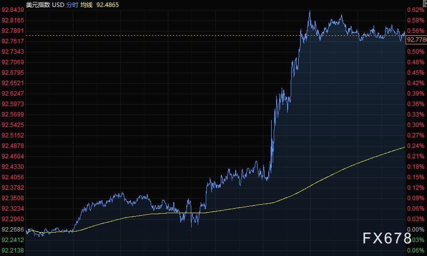 8月7日财经早餐:非农强于预期,美元大涨,黄金击穿1760创近七周最大跌幅