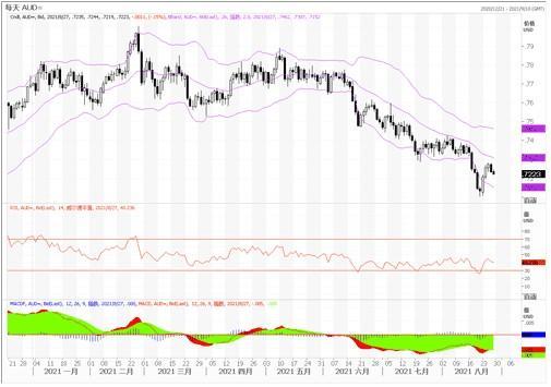 8月27日匯市觀潮:歐元、英鎊及澳元技術分析