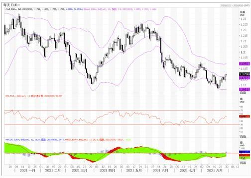 8月30日汇市观潮:欧元、英镑及澳元技术分析