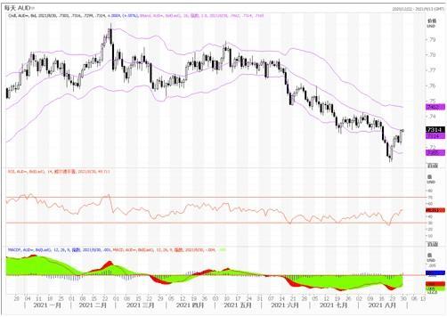 8月30日匯市觀潮:歐元、英鎊及澳元技術分析