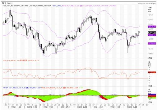 黃金市場分析:多頭有望突破1830美元阻力位