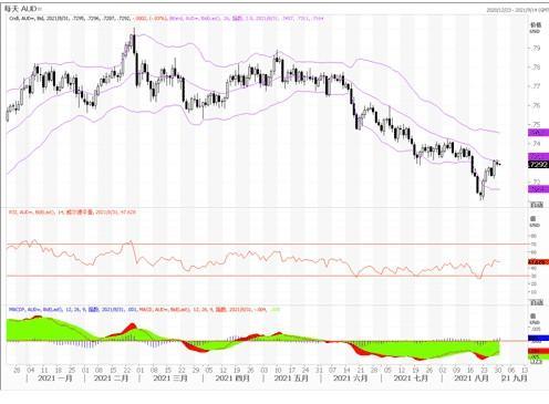 8月31日匯市觀潮:歐元、英鎊及澳元技術分析