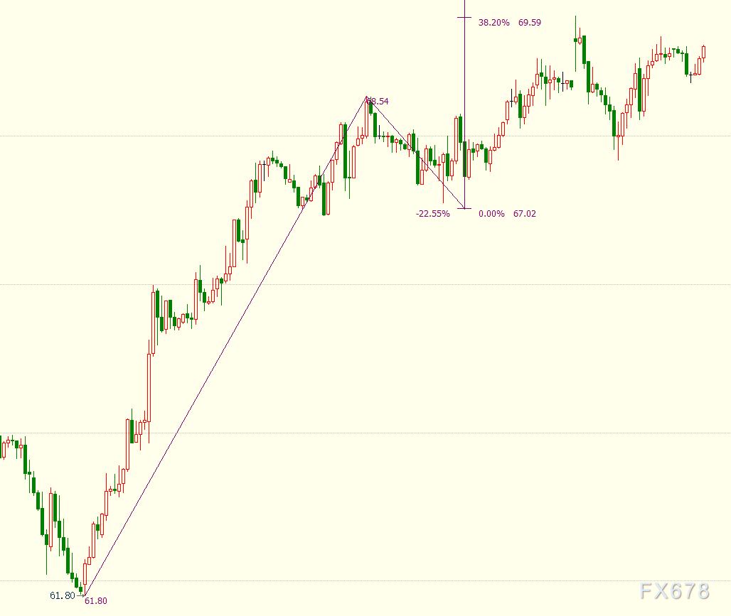 NYMEX原油後市仍上看71.19美元