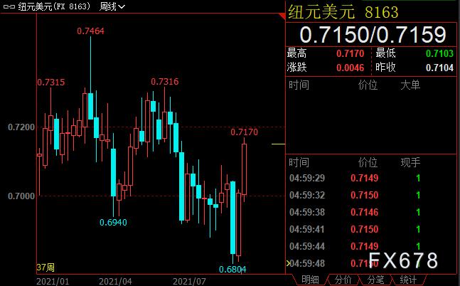 外匯周評:歐元兩連陽,受兩重利好;英鎊亦收漲,但利空因素正積聚