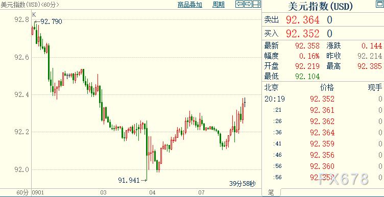 現貨黃金跌破1810,資金分流至股市;聚焦美國國會新論戰