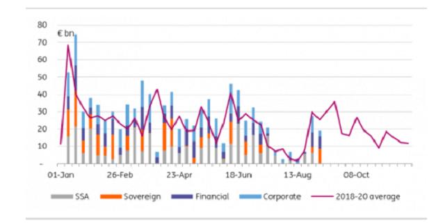 歐銀本周有望提前轉鷹?債市異動歐元兌美元面臨風險