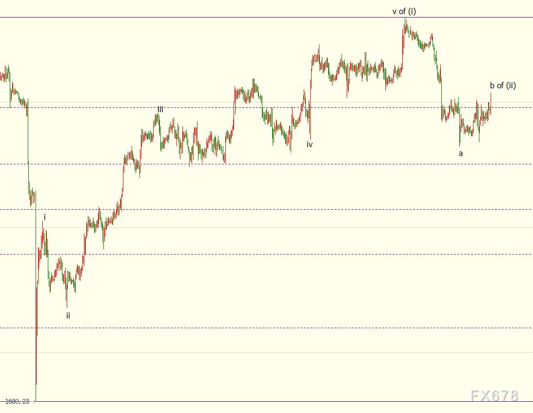 現貨黃金反彈艱難,FED鷹派陣營壯大,通脹上漲似無大礙