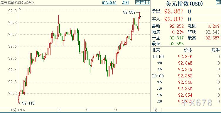 現貨黃金多頭受製於強勢美元,後者獲兩股勢力撐腰