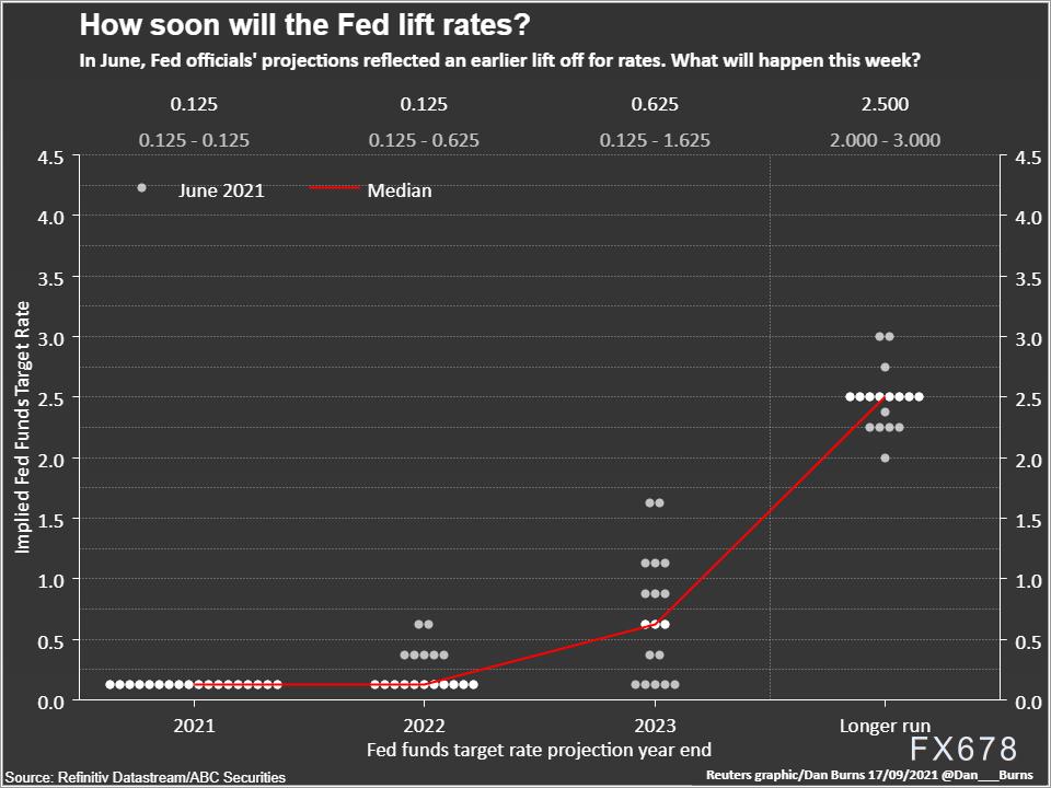"""美聯儲本周將公布新的預測和點陣圖,縮減時間表要看就業數據""""臉色"""""""