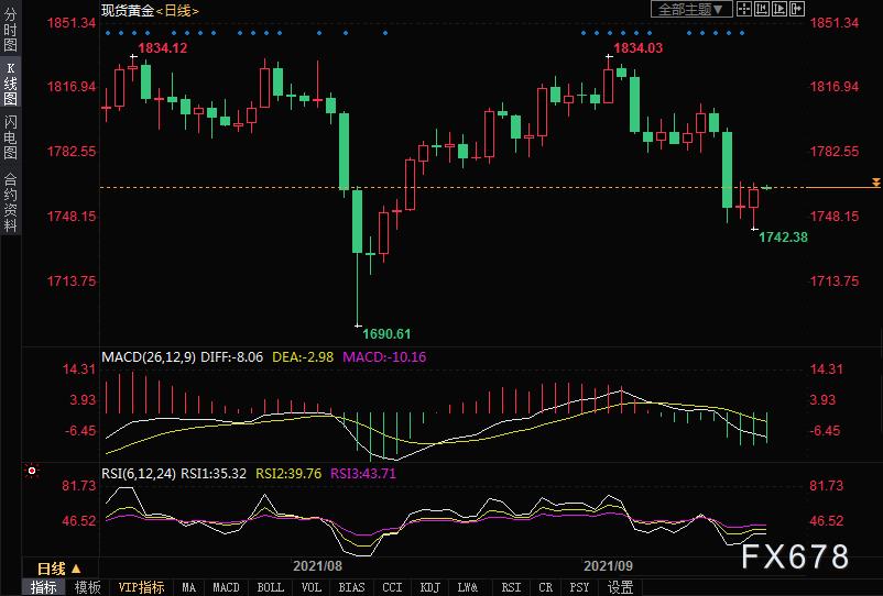 黃金交易提醒:美聯儲決議當前,美股大跌,金價多頭揚眉吐氣