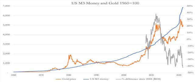 經濟數據難描繪通脹真相,分析師呼籲買入黃金避險