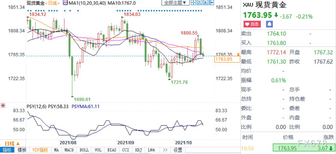 黃金技術分析:恐延續跌勢,短期目標下看1750美元