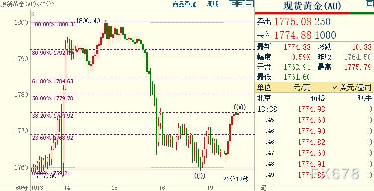 國際金價短線料反彈至1780美元