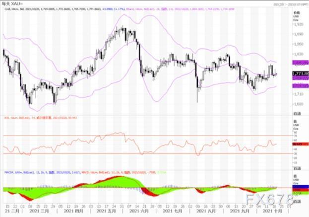 黄金市场分析:美国新屋开工数据不良 黄金趁机低位拉升