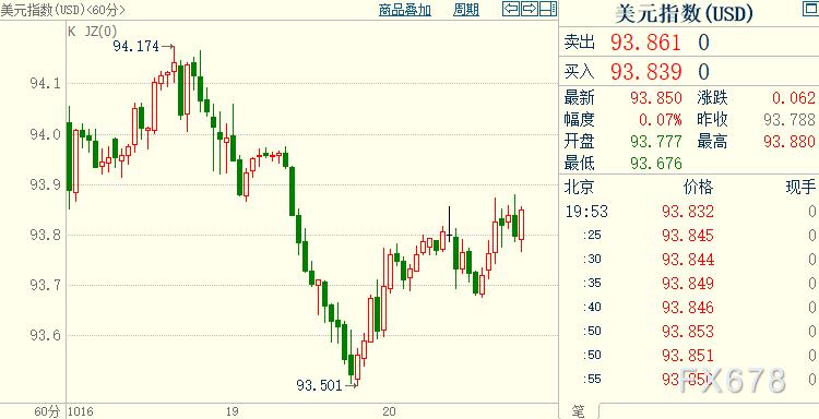 """現貨黃金反彈勢頭料受遏製,美聯儲可能被迫更加""""激進"""""""