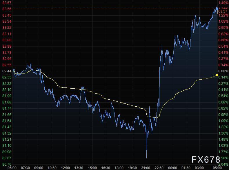 10月21日財經早餐:美元走低黃金跳漲,美油續刷七年新高,動力煤夜盤再度跌停
