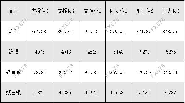 10月21日 外盤商品期貨、外匯、國內黃金白銀阻力支撐位