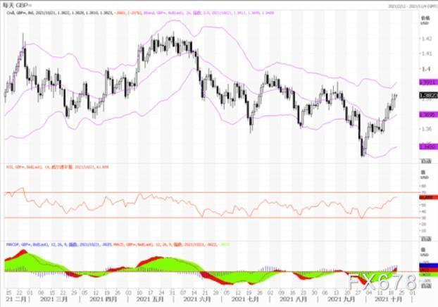 10月21日匯市觀潮:歐元、英鎊及澳元技術分析
