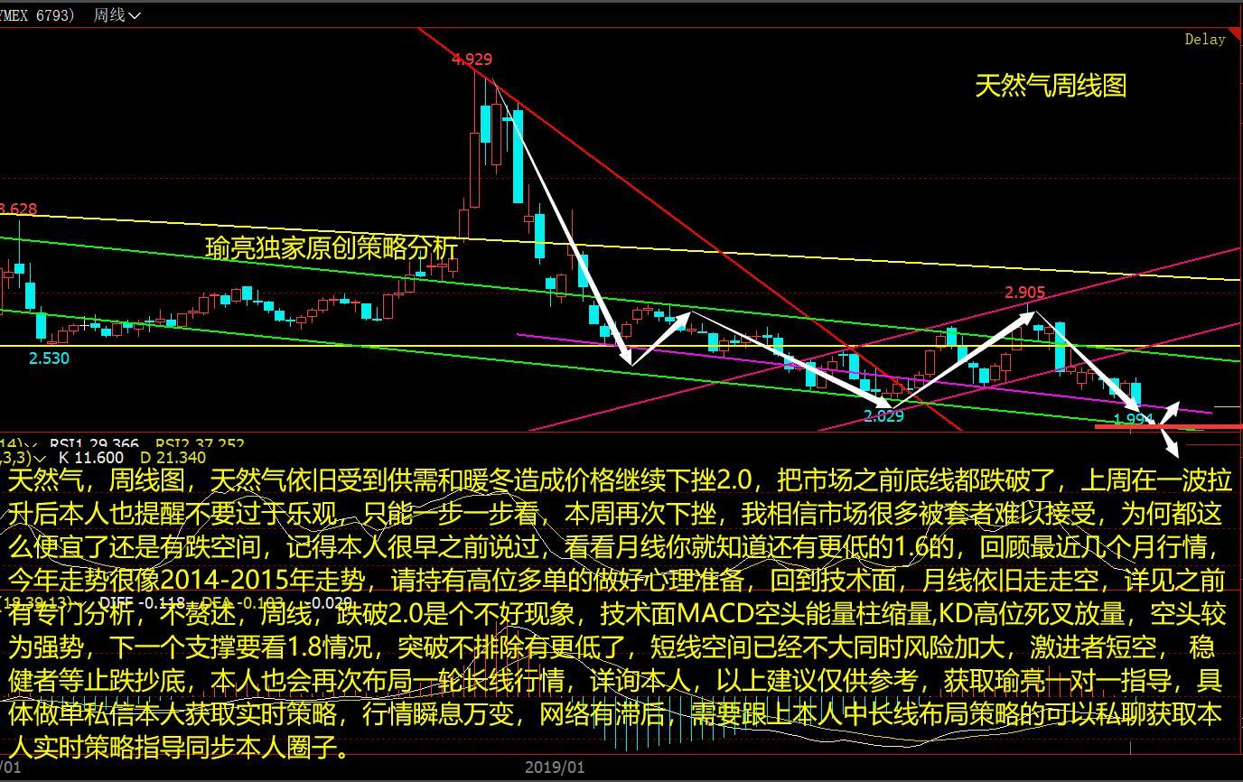 黄瑜亮:1-20天然气上周提醒莫大意 跌破2.0后留意哪些关键位置?