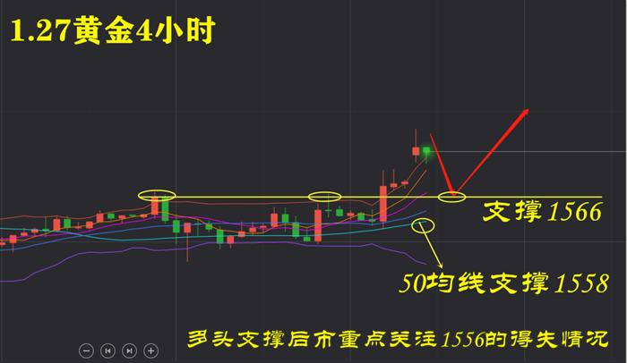 叶海锐:1.27黄金强势拉升,原油跌幅减缓,后市操作解析。