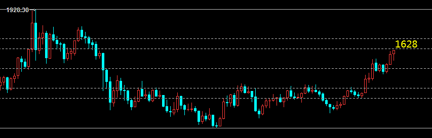 云杰:黄金1611突围多头上看1628 原油55.5见