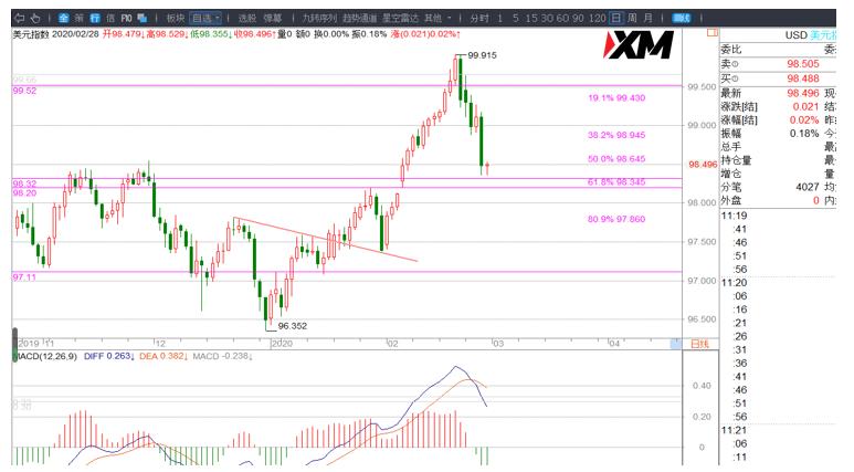 XM匯評 – 美元、歐美、黃金交易策略