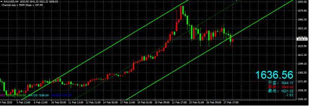 段雄偉:美日逾跌0.73% 黃金先看1620