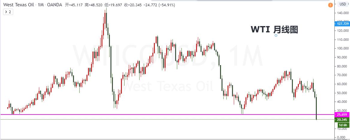 张志:油价再创历史新低,你该怎么应对?