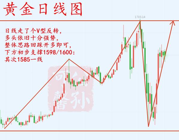 公孙可馨:3.31黄金走势分析,独家最新操作策略!