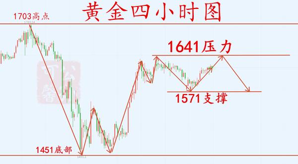 公孫可馨:4.4黃金下周穩賺策略,掌握局勢輕松盈利!
