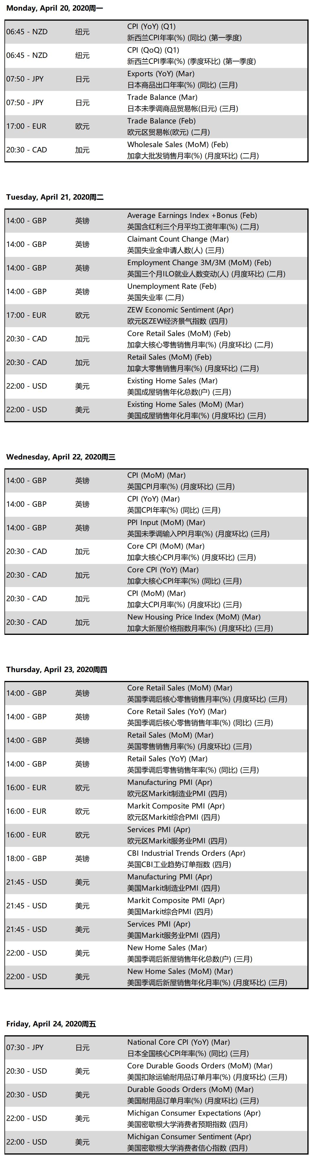 Doo Prime 德璞資本:全球重大經濟事件 4月20日-24日