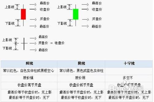 外汇界于谦:5.3干货技术教学篇---新手k线图基础知识k线基本形态分析《上》