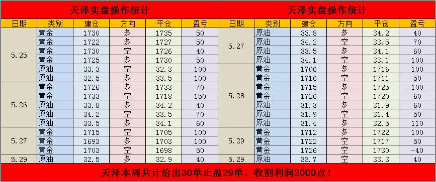 杜天泽:5.31金油212连盈终一损,周线收官30盈29收割利润2000点!
