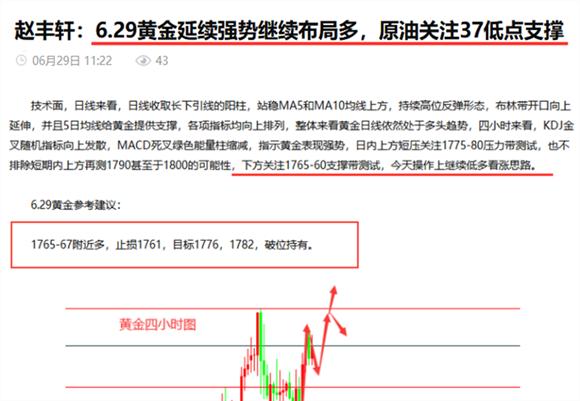 赵丰轩:7.4黄金本周操作总结及下周展望,单月5万账户翻两仓谁能及