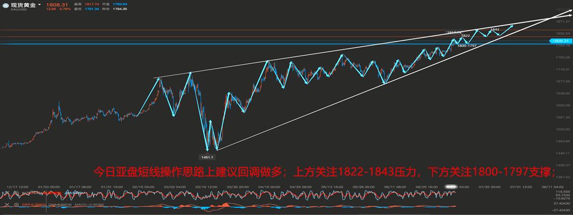 汤友良:7.9黄金突破千八上涨趋势已成定局、原油维持震荡慢涨