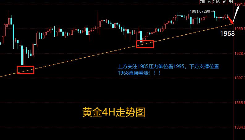 K线之王朱行健:8.03黄金多头趋势不变,回落1968直接多!!!