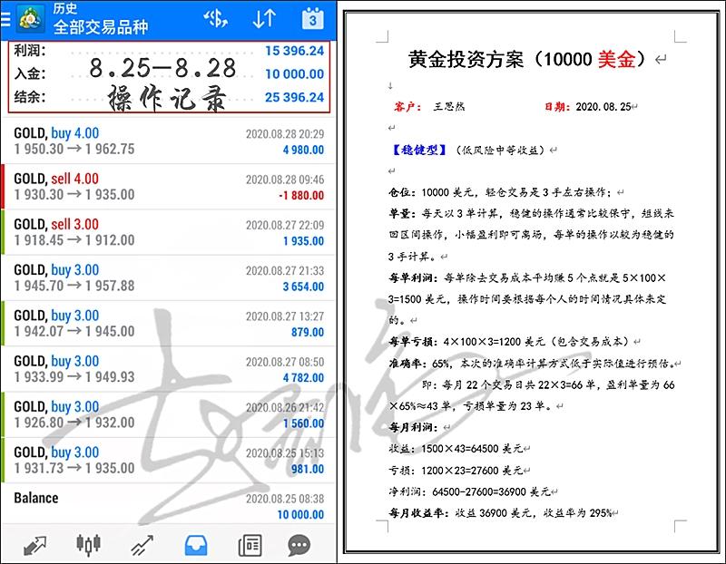 赵乔依:9.26黄金一周豪取50W胜券在握,下周非农百万目标势在必得!