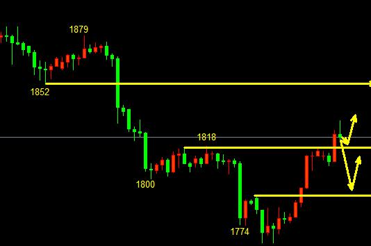 金佳理财12.3黄金白银原油走势分析及操作策略,黄金回调低吸做多,关注1818支撑