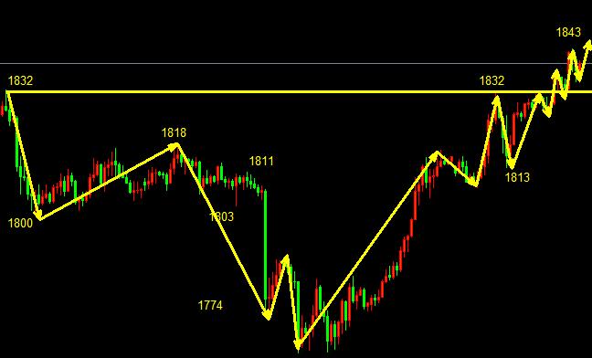 金佳理财12.4黄金市场运行极强势的拉涨行情,回调就是做多的机会