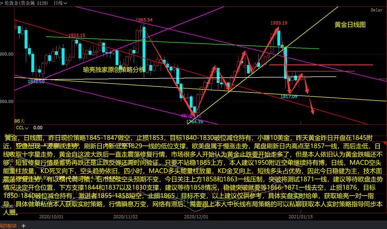 黄瑜亮:1-15黄金谨防以横代调空趋势不变 今日交易策略分析