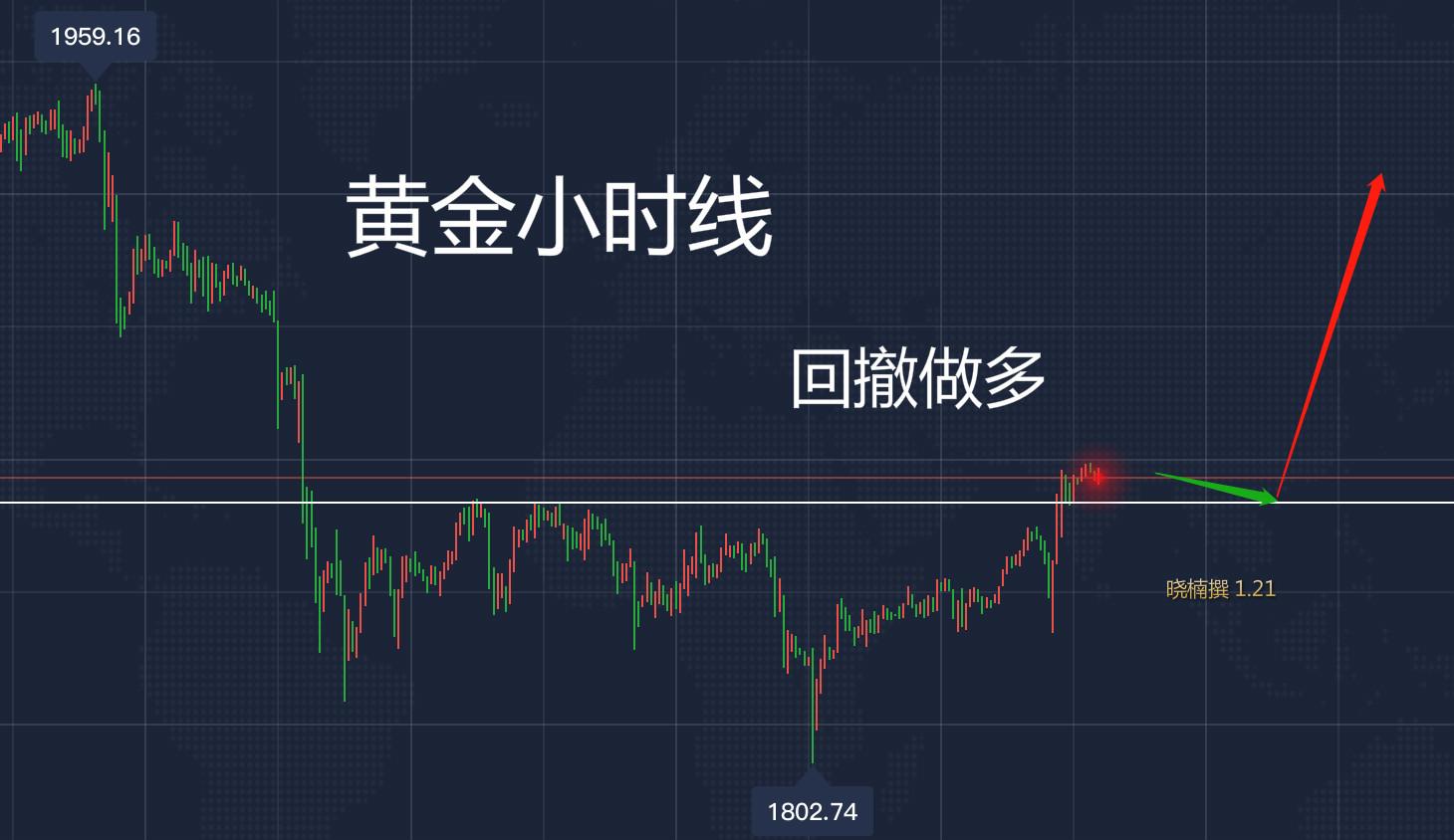 【21财经】1.21黄金是涨还是跌?今日紧跟晓楠操作