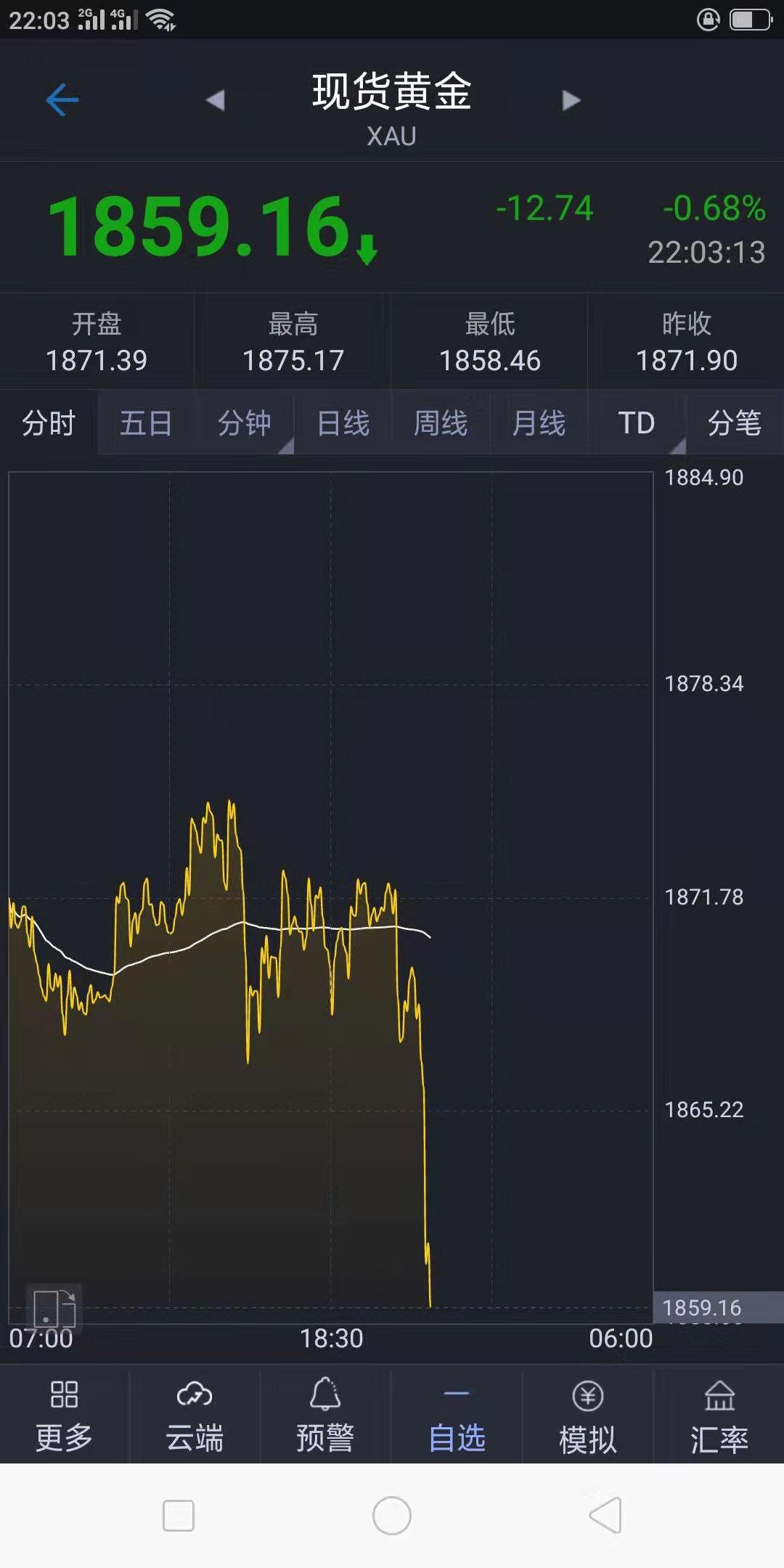东辉:黄金现价1859直接多!现价单跟进去!