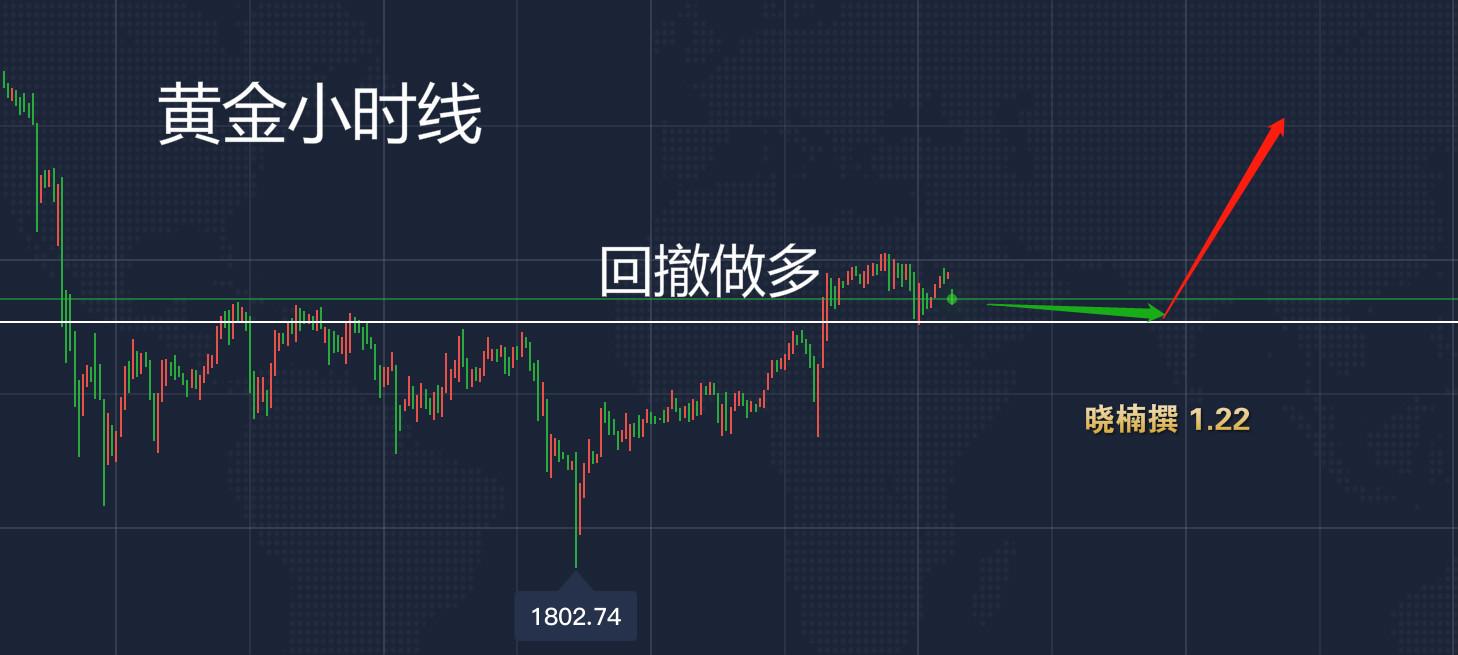 【名家点评】1.22今日黄金走势分析,紧跟晓楠布局