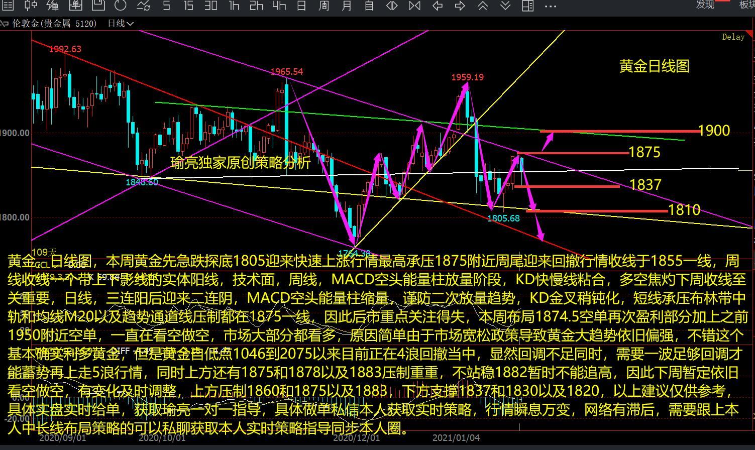 黄瑜亮:1-24周评原油三重顶回落延续 黄金承压1875得失是关键