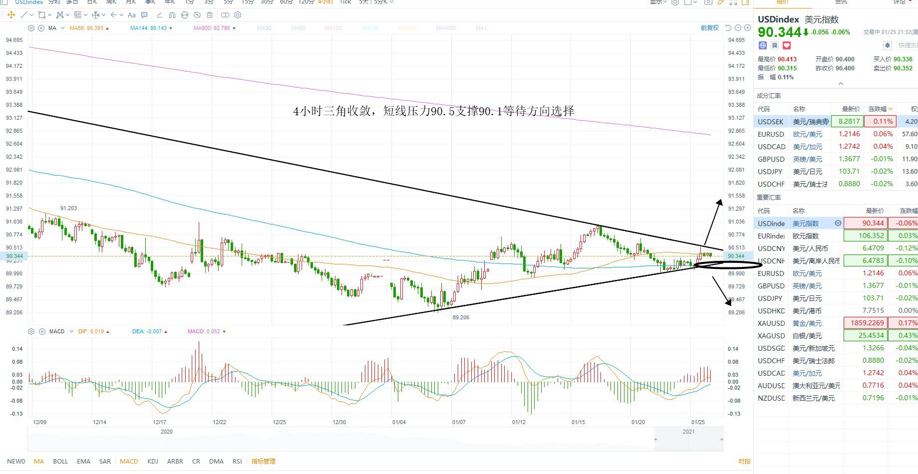 FXBTG金融:美元反弹,欧美有待调整避险