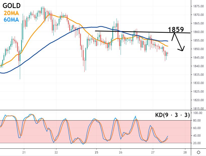 黄金(GOLD)/美油(USOIL))走势分析及操作建议(1月27日)